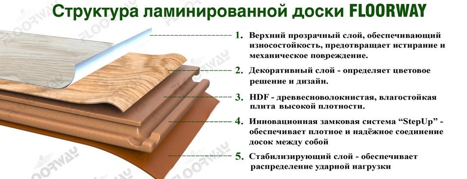 Ламинат 33 класс WloorWay Москва